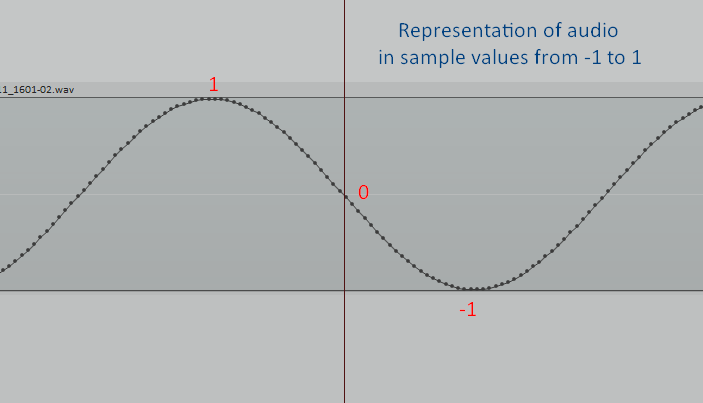 Audio sample values from -1 to 1
